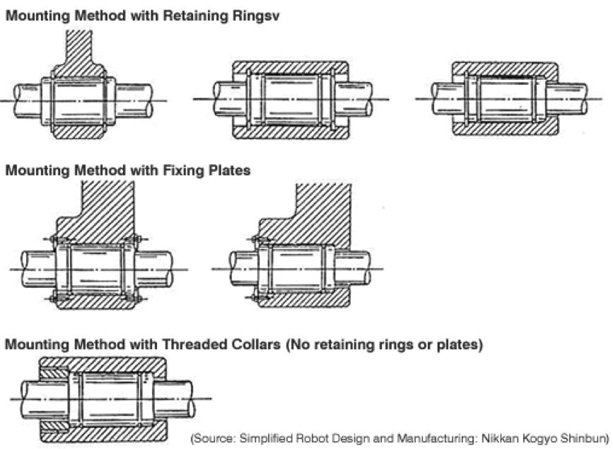 Straight Bushings, Mounting Method, Fixing PLates