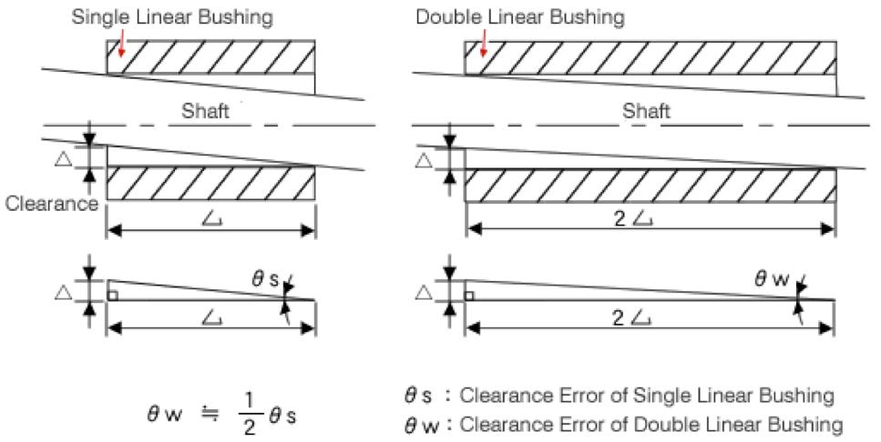 Single linear bushing, double linear bushing