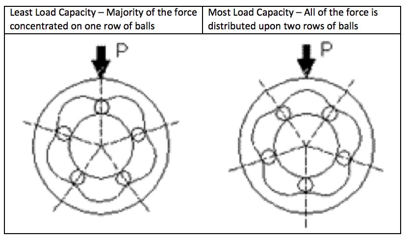 Load Capacity of Linear Bushings