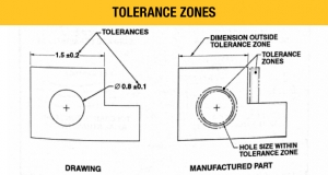 Tolerance Zones. Rasis, E.P. (2011). Technical Reference Handbook Sixth Edition.