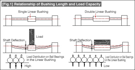 fig-1-bushing-length-and-load
