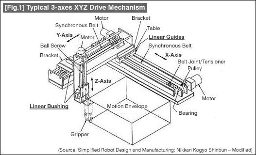 xyz-drive