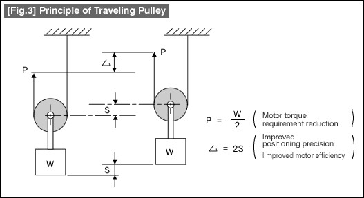 traveling-pulley