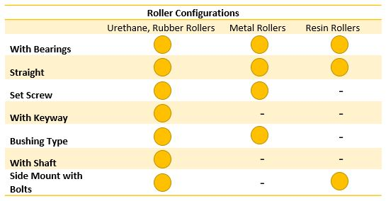 Types of Rollers and How They Are Used | MISUMI USA Blog