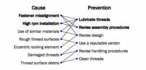 Thread Galling Issues Case and Prevention Chart