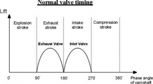 Normal Valve Timing