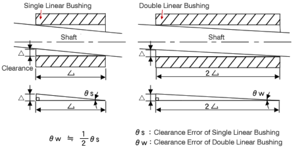 Single linear bushing, double linear bushing