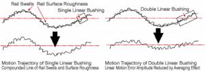 rail swells, rail surface roughness, double linear bushing