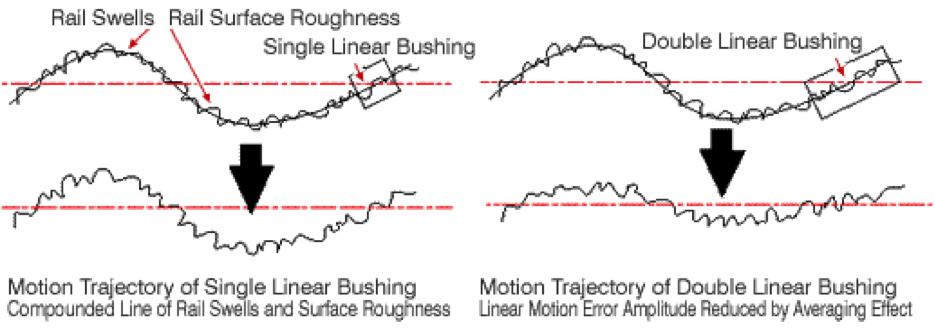 rail swells, rail surface roughness, double linear bushing