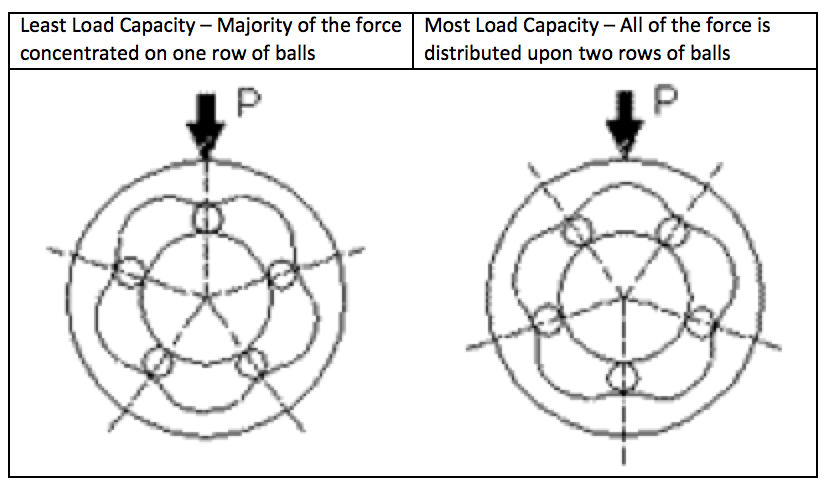 Load Capacity of Linear Bushings