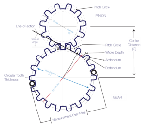 Gear Module Article Pic 2
