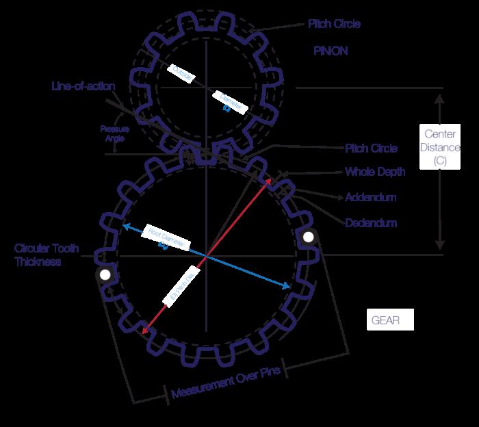 Understanding Gear Tooth Profile & Gear Module Formula