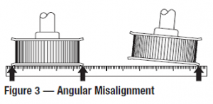 Angular Misalignment