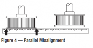 Parallel Misalignment