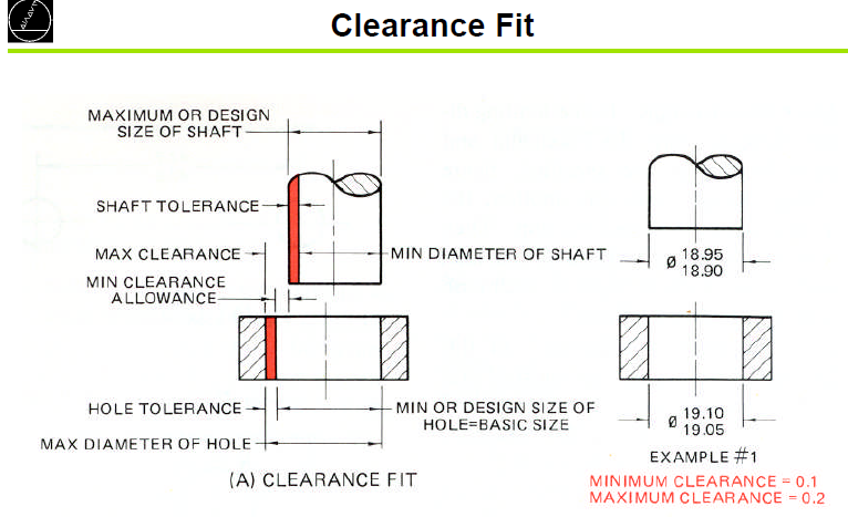 Shaft/Hole Tolerances For Clearance & Interference Fits