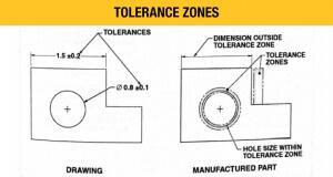 Tolerance Zones. Rasis, E.P. (2011). Technical Reference Handbook Sixth Edition.