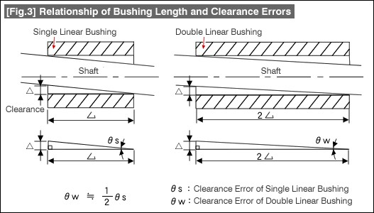 fig-3-bushing-clearance