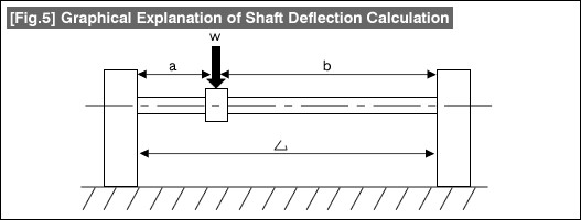 fig-5-shaft-deflection