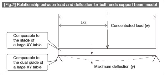 Relationship between load and deflection for both ends support beam model