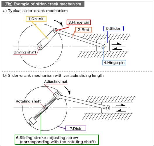 Rotary to Linear Motion   MISUMI Blog